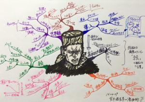 『荒木飛呂彦の漫画術』のマインドマップ